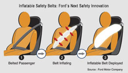 エアバッグ inflatable safety belts